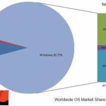 Dopo tanti anni finalmente il predominio di Windows XP come bacino di utenza a livello mondiale è stato spodestato dal più recente sistema di casa Microsoft: Windows 7, che con un market share del 42,72% risulta essere il sistema operativo […]