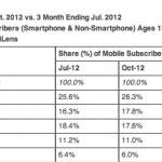 USA: Samsung il primo produttore di telefoni cellulari, Apple seconda e LG terza