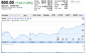 Borsa Azioni Apple