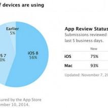 Apple ha pubblicato poche ore fa sull'iOS Dev Center, il sito web dedicato agli sviluppatori della mela morsicata, gli ultimi risultati statistici riguardanti la diffusione di iOS 8 a livello mondiale, confrontando tale dato con le precedenti versioni di iOS. […]
