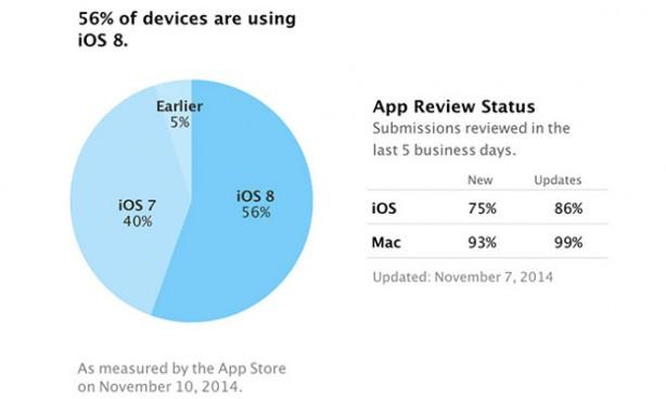 Diffusione iOS 8: il nuovo sistema operativo è installato solo sul 56% degli iPhone, iPad e iPod touch