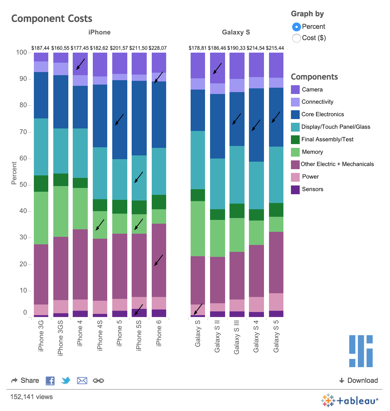 Quanto costa la produzione di iPhone e Galaxy S ad Apple e Samsung?