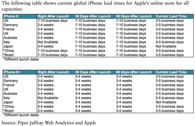 Gene Munster: Apple non regge la domanda di iPhone 6