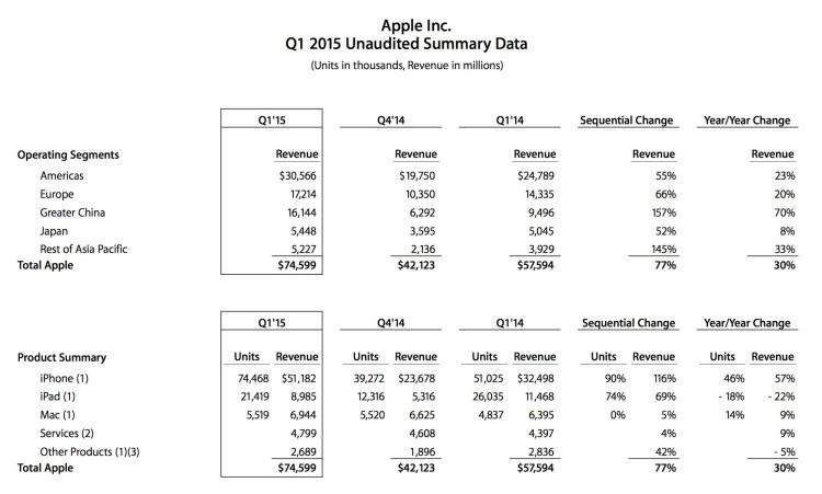 Apple Q1 2015: 74.4 milioni di iPhone, 21.4 milioni di iPad e 5.5 milioni di Mac venduti!