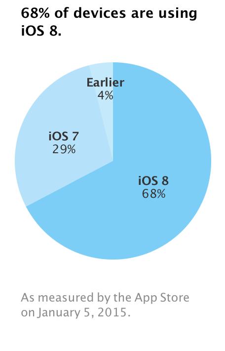 iOS 8: il nuovo sistema operativo è installato sul 68% degli iPhone, iPad e iPod touch