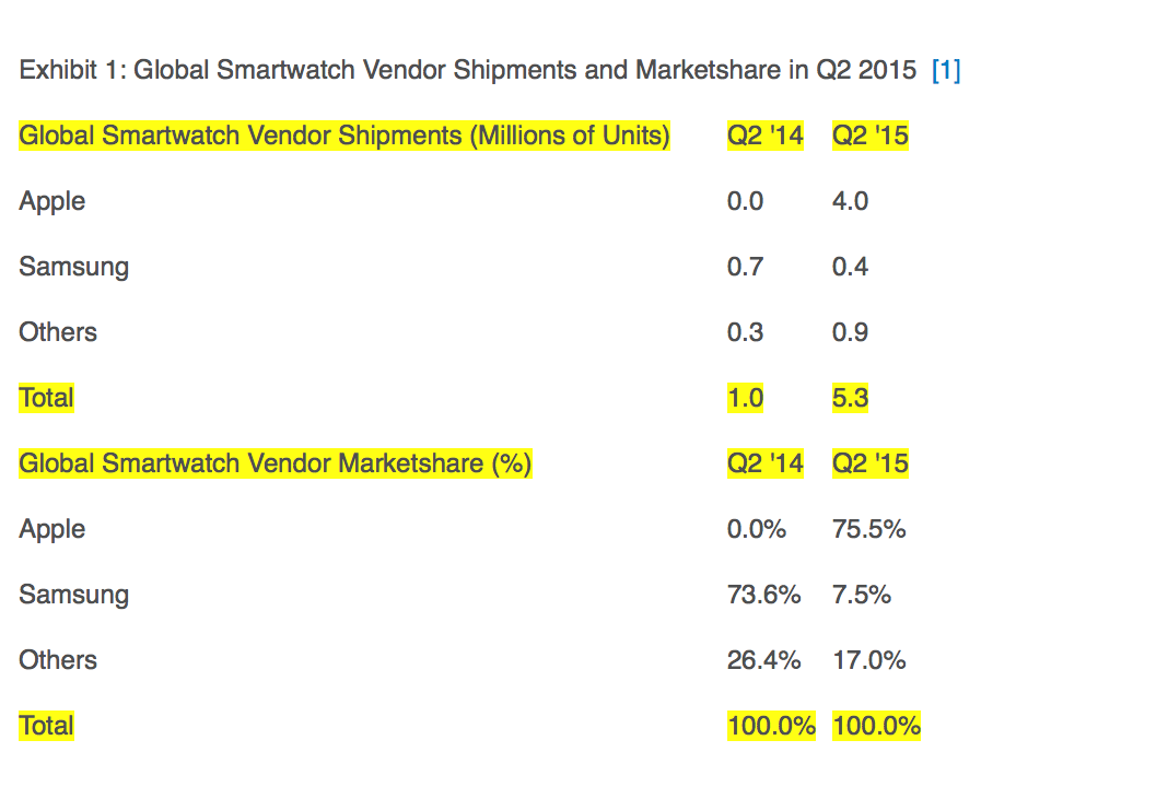 Arriva l'Apple Watch e gli smartwatch Samsung passano dal 73.6% al 7.5% del mercato