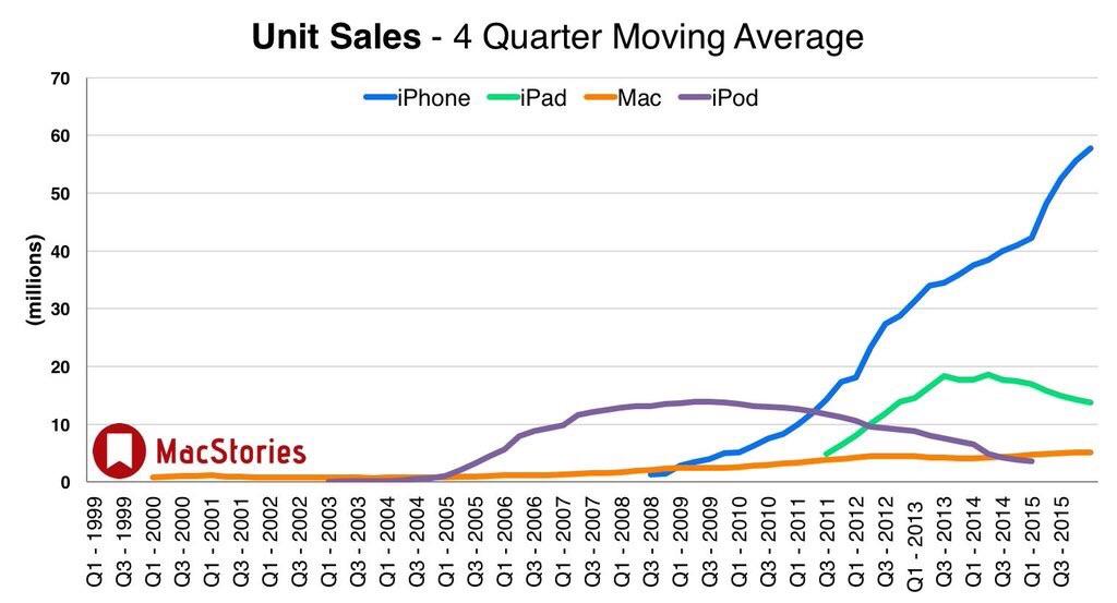 Apple Q4 2015: venduti 48 milioni di iPhone, 9.8 milioni di iPad e 5.7 milioni di Mac!