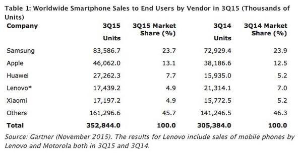 Smartphone: ecco le quote di mercato di produttori e sistemi operativi