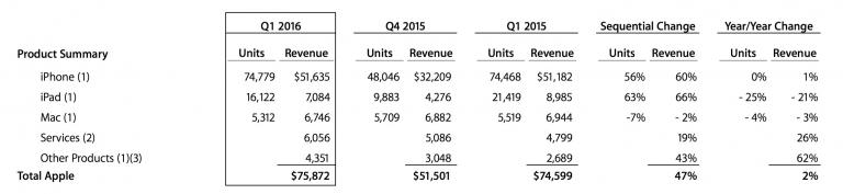Apple Q1 2016: venduti 74.8 milioni di iPhone, 16.1 milioni di iPad e 5.3 milioni di Mac!