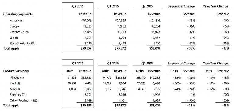 Di seguito la tabella che mostra le vendite di Apple suddivise per prodotti e servizi: